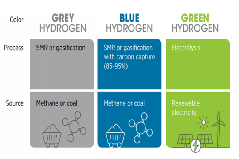 Photo: Looking ahead: Hydrogen and its contribution to Climate Neutrality in Europe